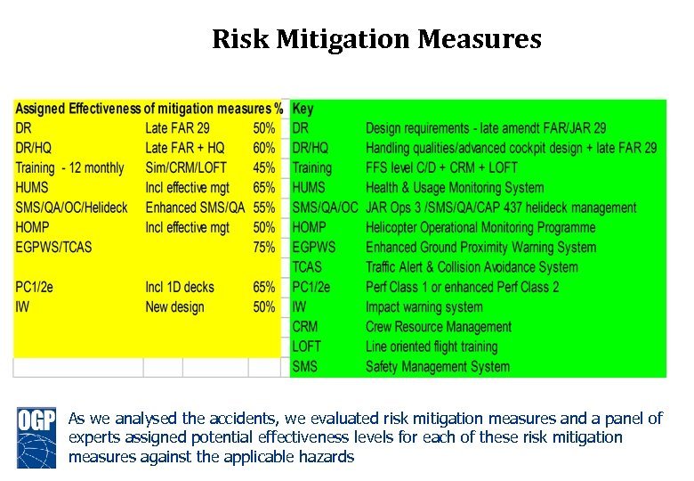 Risk Mitigation Measures As we analysed the accidents, we evaluated risk mitigation measures and