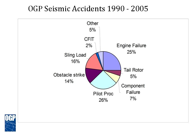 OGP Seismic Accidents 1990 - 2005