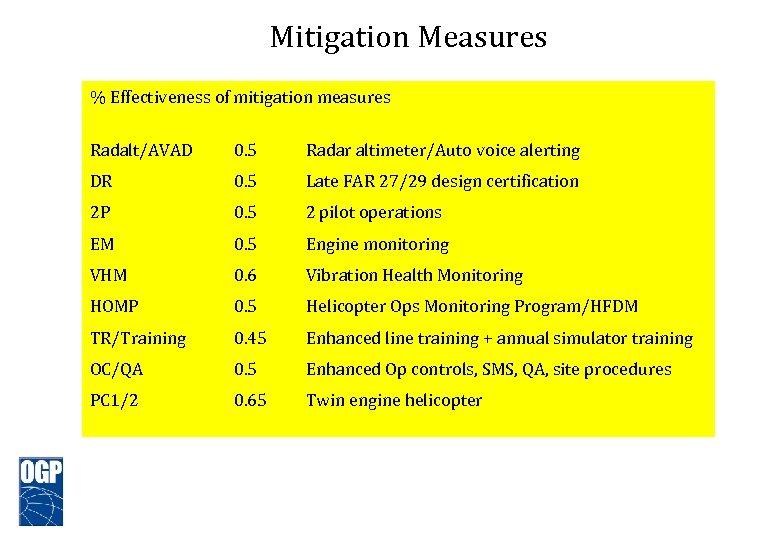 Mitigation Measures % Effectiveness of mitigation measures Radalt/AVAD 0. 5 Radar altimeter/Auto voice alerting
