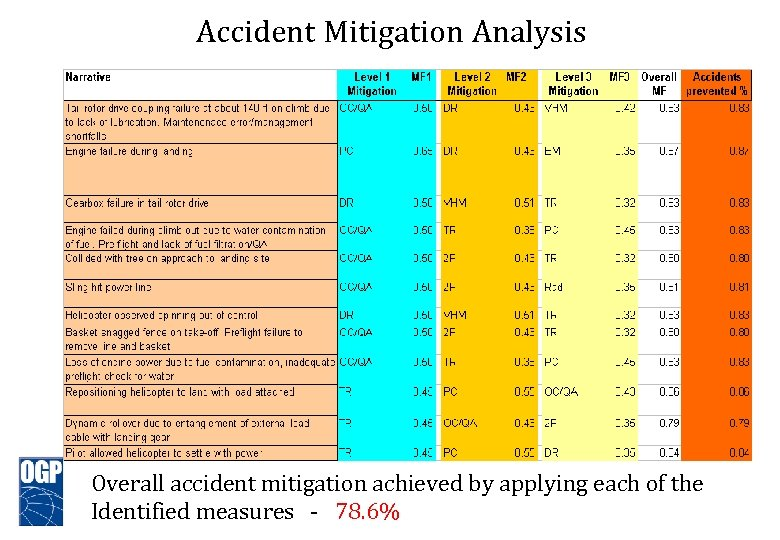 Accident Mitigation Analysis Overall accident mitigation achieved by applying each of the Identified measures