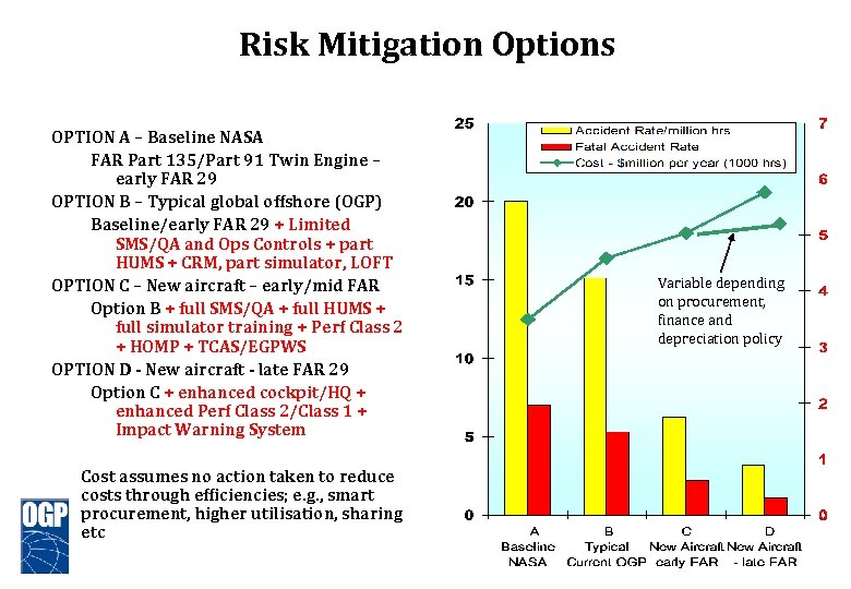 Risk Mitigation Options OPTION A – Baseline NASA FAR Part 135/Part 91 Twin Engine