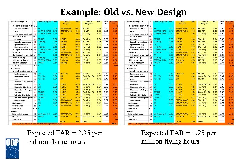 Example: Old vs. New Design Expected FAR = 2. 35 per million flying hours