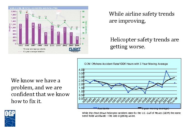 While airline safety trends are improving, Helicopter safety trends are getting worse. GOM Offshore