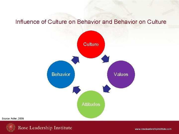 Influence of Culture on Behavior and Behavior on Culture Behavior Values Attitudes Source: Adler,