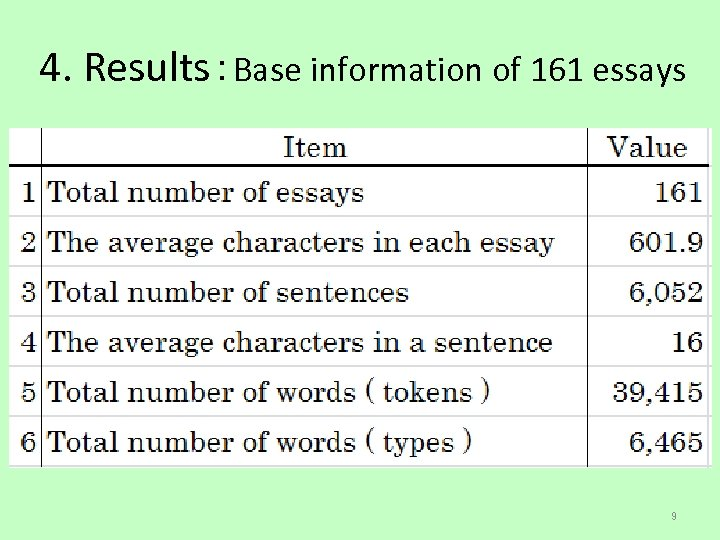 4. Results:Base information of 161 essays 9