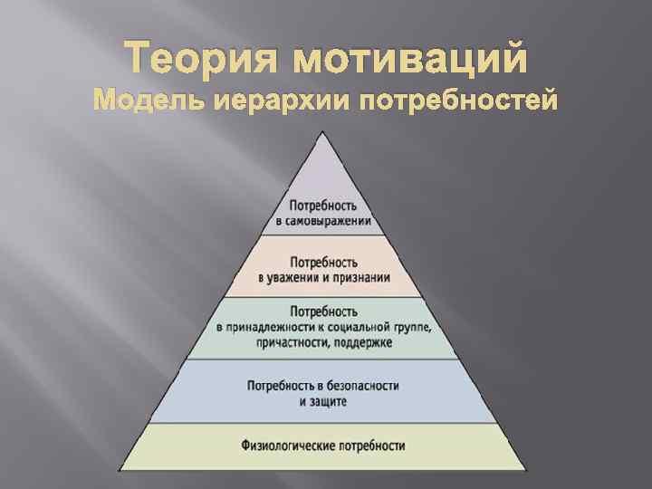 Теория мотиваций Модель иерархии потребностей