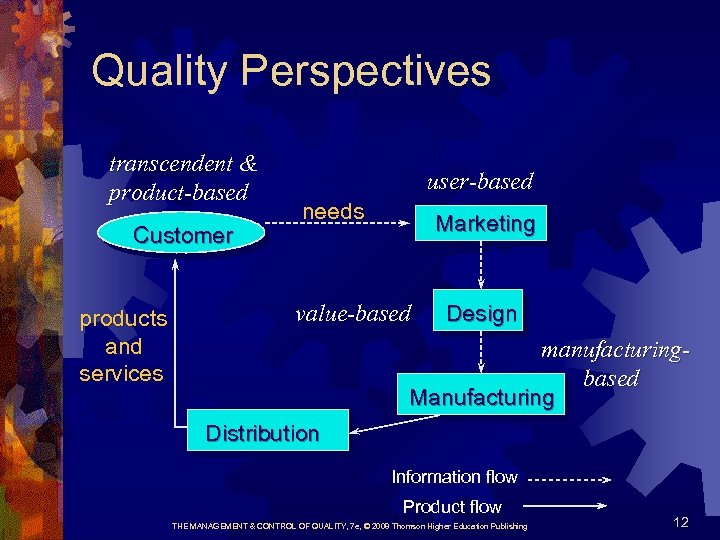 Quality Perspectives transcendent & product-based Customer products and services user-based needs Marketing value-based Design
