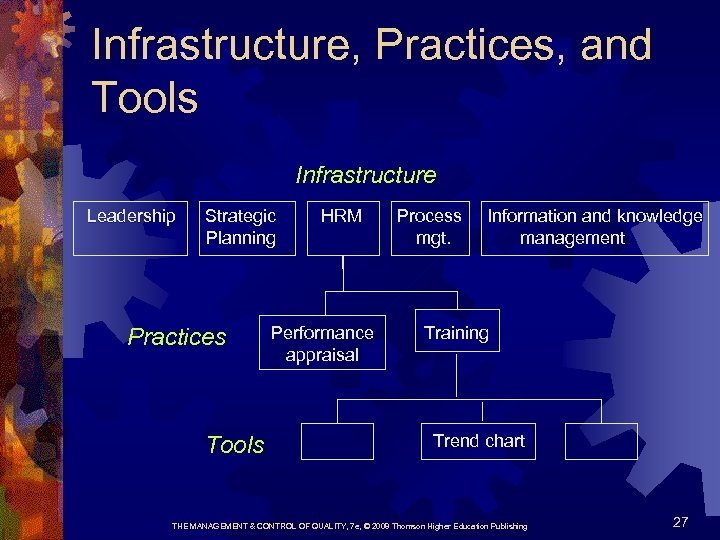 Infrastructure, Practices, and Tools Infrastructure Leadership Strategic Planning Practices Tools HRM Performance appraisal Process