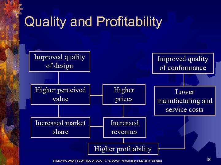 Quality and Profitability Improved quality of design Improved quality of conformance Higher perceived value