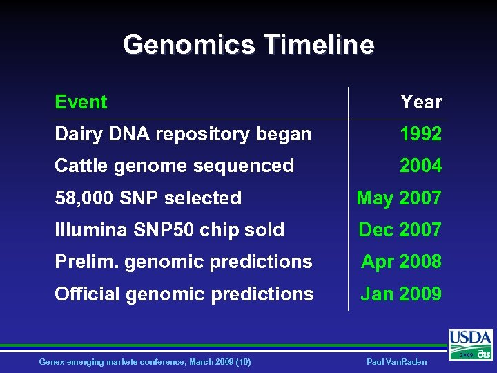 Genomics Timeline Event Year Dairy DNA repository began 1992 Cattle genome sequenced 2004 58,