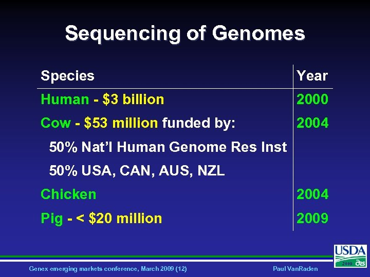 Sequencing of Genomes Species Year Human - $3 billion 2000 Cow - $53 million