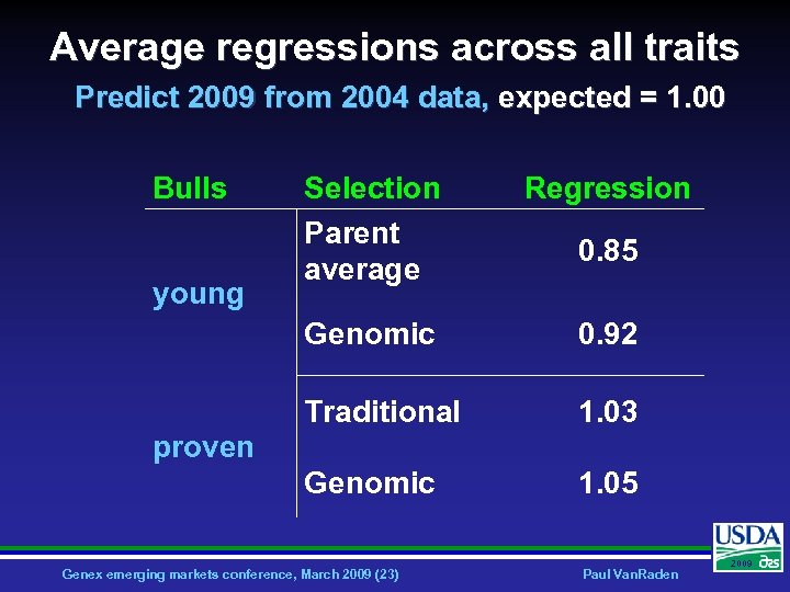 Average regressions across all traits Predict 2009 from 2004 data, expected = 1. 00
