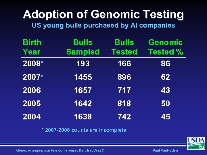 Adoption of Genomic Testing US young bulls purchased by AI companies Birth Year 2008*