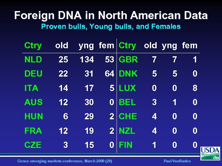 Foreign DNA in North American Data Proven bulls, Young bulls, and Females Ctry old