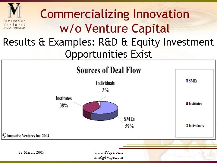 Commercializing Innovation w/o Venture Capital Results & Examples: R&D & Equity Investment Opportunities Exist