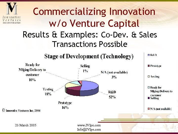 Commercializing Innovation w/o Venture Capital Results & Examples: Co-Dev. & Sales Transactions Possible 23