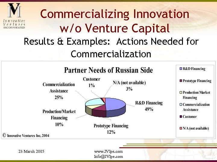 Commercializing Innovation w/o Venture Capital Results & Examples: Actions Needed for Commercialization 23 March