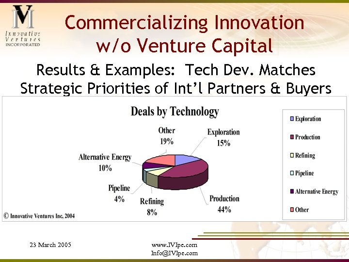 Commercializing Innovation w/o Venture Capital Results & Examples: Tech Dev. Matches Strategic Priorities of