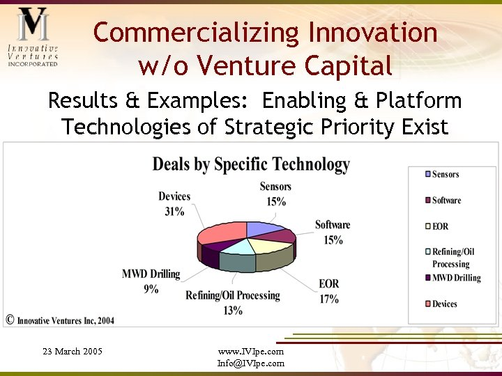 Commercializing Innovation w/o Venture Capital Results & Examples: Enabling & Platform Technologies of Strategic
