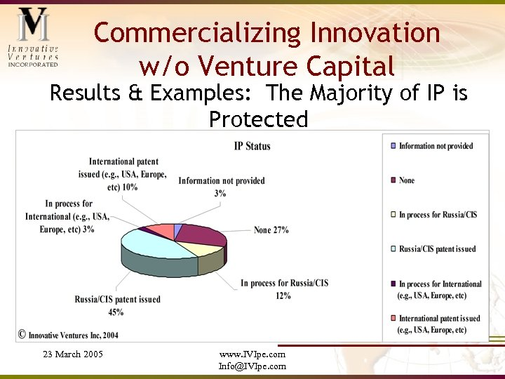Commercializing Innovation w/o Venture Capital Results & Examples: The Majority of IP is Protected