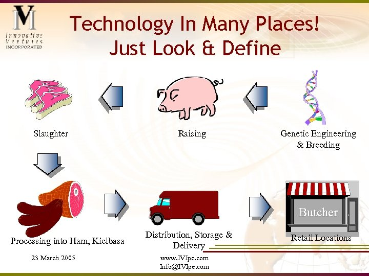 Technology In Many Places! Just Look & Define Slaughter Raising Genetic Engineering & Breeding