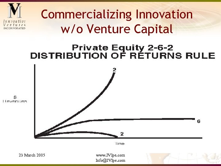 Commercializing Innovation w/o Venture Capital 23 March 2005 www. IVIpe. com Info@IVIpe. com