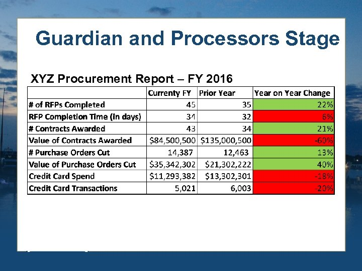 Guardian and Processors Stage XYZ Procurement Report – FY 2016