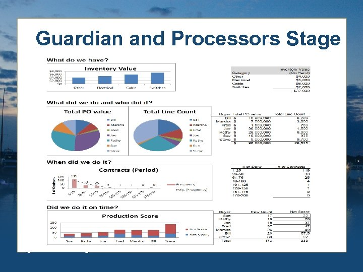 Guardian and Processors Stage
