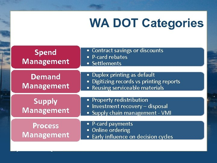WA DOT Categories Spend Management • Contract savings or discounts • P-card rebates •