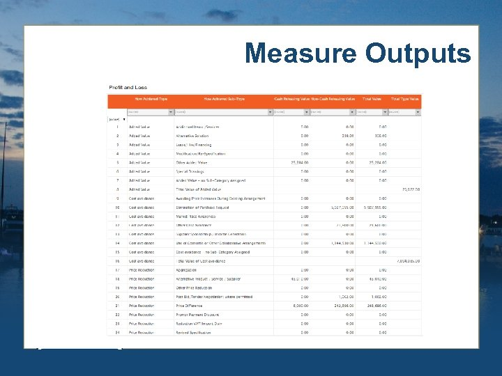 Measure Outputs