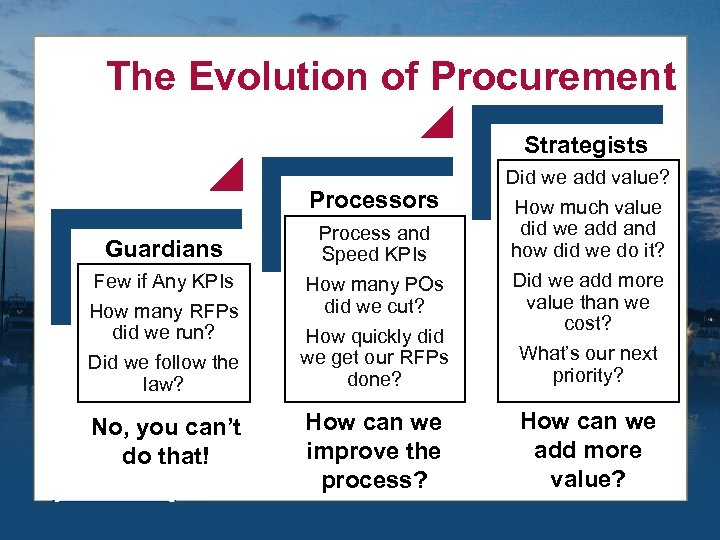 The Evolution of Procurement Strategists Process and Speed KPIs How many POs did we