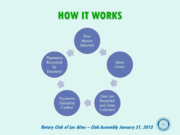HOW IT WORKS Rotary Club of Los Altos – Club Assembly January 31, 2013