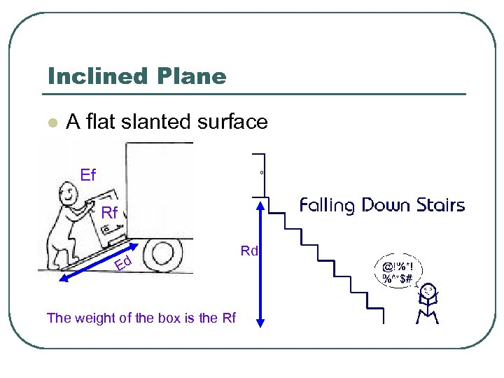 Inclined Plane l A flat slanted surface Ef Rf Ed The weight of the