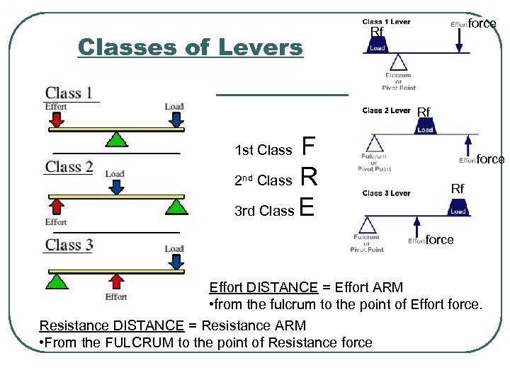 Classes of Levers force Rf ____ Rf F 2 Class R 3 rd Class