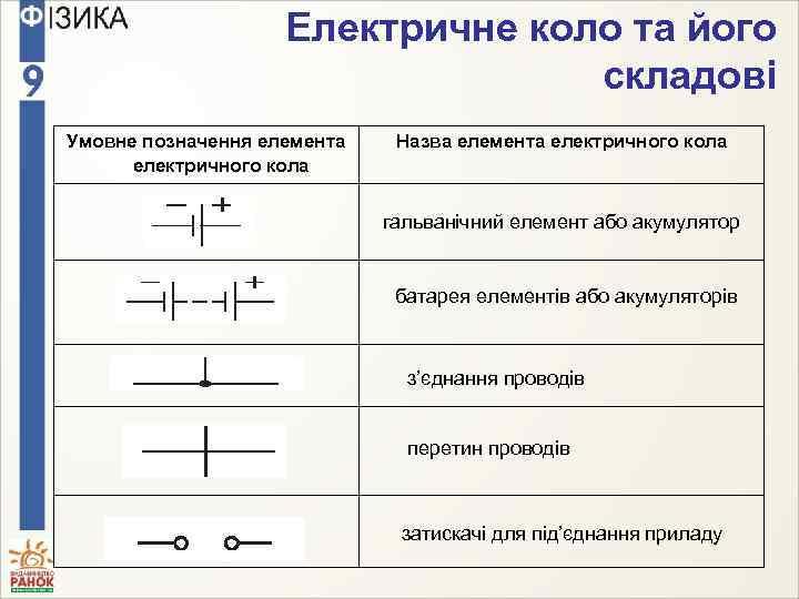 Електричне коло та його складові Умовне позначення елемента електричного кола Назва елемента електричного кола
