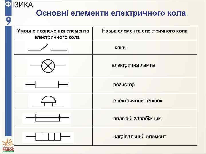 Основні елементи електричного кола Умовне позначення елемента електричного кола Назва елемента електричного кола ключ