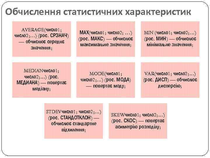 Обчислення статистичних характеристик AVERAGE(число 1; число 2; . . . ) (рос. СРЗНАЧ) —