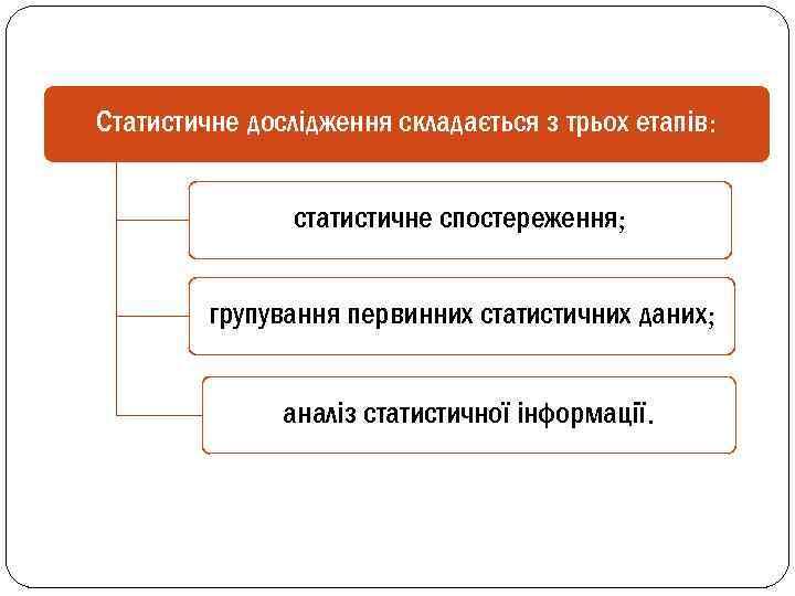 Статистичне дослідження складається з трьох етапів: статистичне спостереження; групування первинних статистичних даних; аналіз статистичної