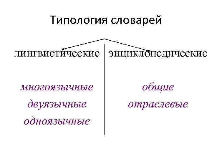 Типология словарей лингвистические энциклопедические многоязычные двуязычные одноязычные общие отраслевые