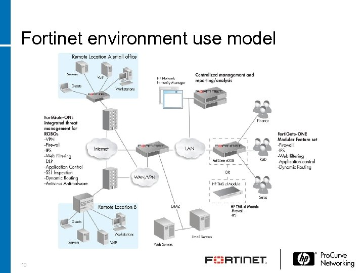 Fortinet environment use model 10