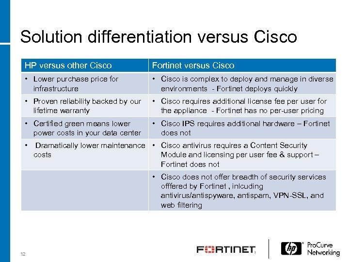Solution differentiation versus Cisco HP versus other Cisco Fortinet versus Cisco • Lower purchase