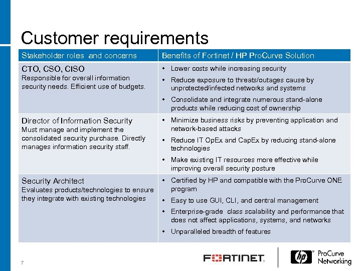 Customer requirements Stakeholder roles and concerns Benefits of Fortinet / HP Pro. Curve Solution