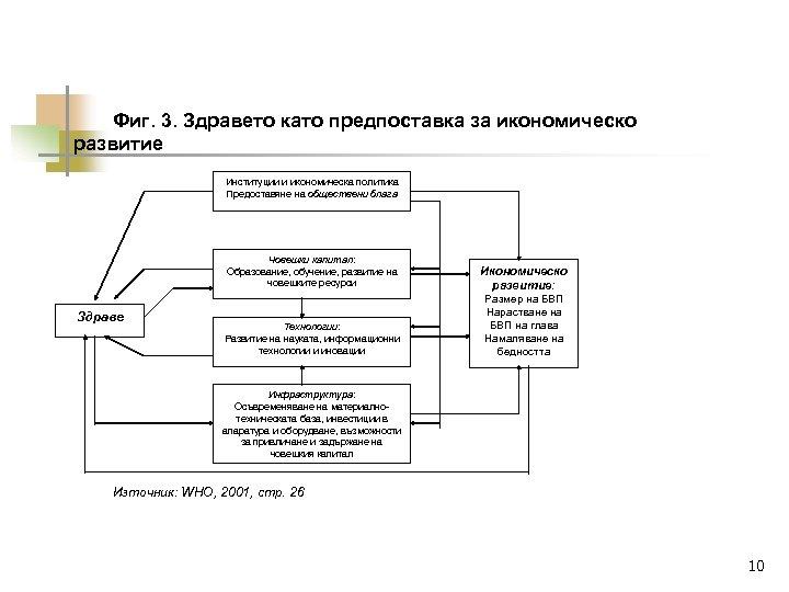 Фиг. 3. Здравето като предпоставка за икономическо развитие Институции и икономическа политика Предоставяне на
