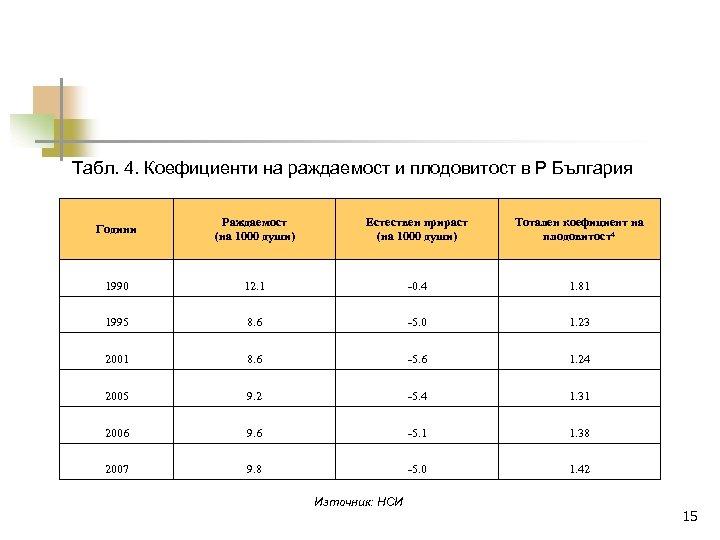 Табл. 4. Коефициенти на раждаемост и плодовитост в Р България Години Раждаемост (на 1000