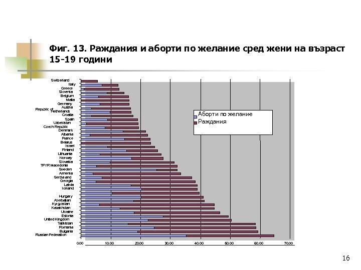 Фиг. 13. Раждания и аборти по желание сред жени на възраст 15 -19 години