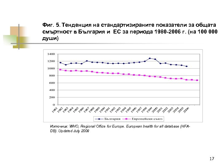 Фиг. 5. Тенденция на стандартизираните показатели за общата смъртност в България и ЕС за