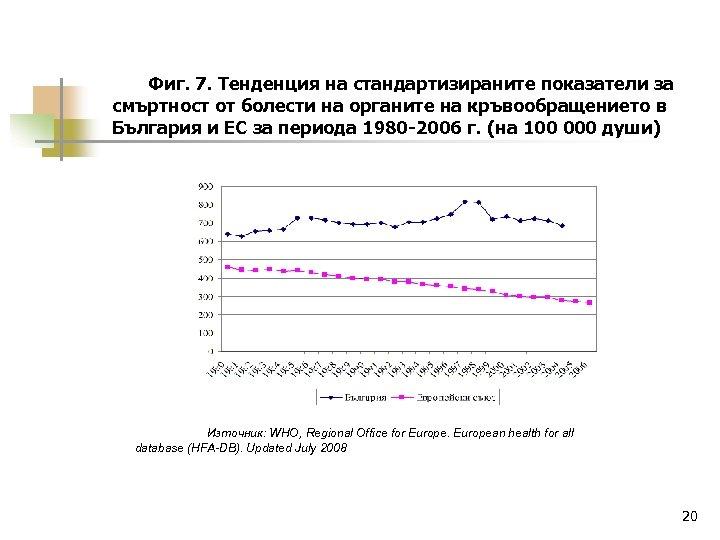 Фиг. 7. Тенденция на стандартизираните показатели за смъртност от болести на органите на кръвообращението