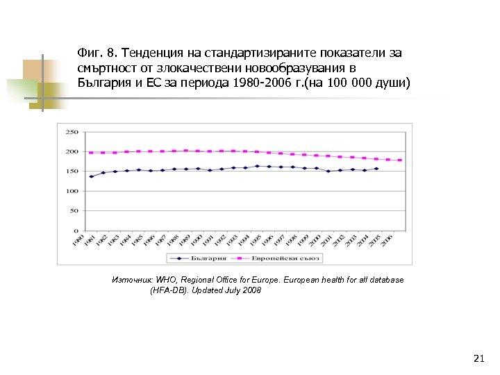 Фиг. 8. Тенденция на стандартизираните показатели за смъртност от злокачествени новообразувания в България и