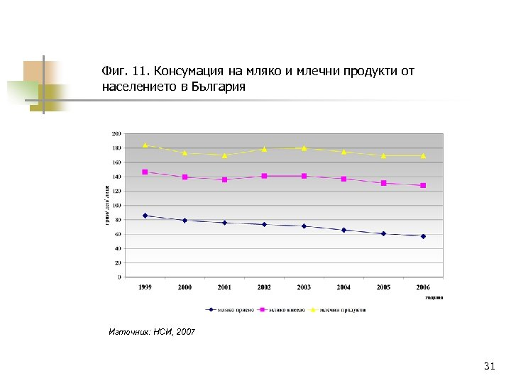 Фиг. 11. Консумация на мляко и млечни продукти от населението в България Източник: НСИ,