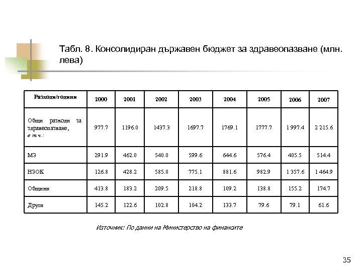 Табл. 8. Консолидиран държавен бюджет за здравеопазване (млн. лева) Разходи/години 2000 2001 2002 2003